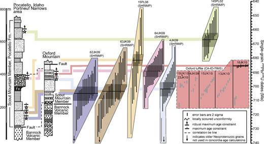 Compilation diagram showing the stratigraphic location of all sensitive high-resolution ion microprobe (SHRIMP) and chemical abrasion–isotope dilution–thermal ionization mass spectrometry (CA-ID-TIMS) geochronologic samples and their single-grain 206Pb/238U analyses. SHRIMP and CA-ID-TIMS error bars are 2σ. Grain analyses shown by black error bars were used in concordia age calculations (SHRIMP) and weighted mean age calculations (CA-ID-TIMS). Grain analyses shown by gray-filled bars were not used in age calculations. Data are listed in Tables 1 and 2. See sample locations in Figure 4 and Table DR2 (see text footnote 1).