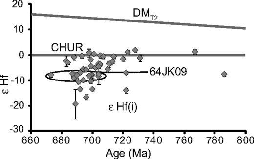 Age (Ma) vs. εHf of 50 ca. 700 Ma grains from samples 4JK09, 62JK09, 63JK09, and 64JK09. Data are listed in Table 3. CHUR—Chondritic uniform reservoir; DM—depleted mantle.