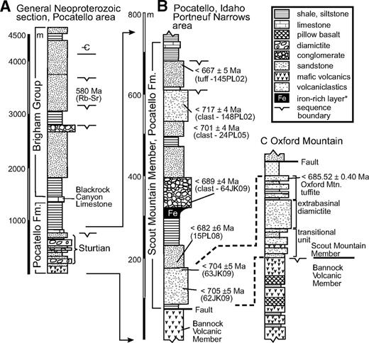 Generalized stratigraphic sections. (A) Entire Neoproterozoic section in Pocatello area. (B) Pocatello Formation stratigraphy at Portneuf Narrows. *Black sandstone of Link (1987). Sensitive high-resolution ion microprobe (SHRIMP) maximum age constrains adjacent to column are U-Pb zircon concordia ages (Fig. DR2). (C) Revised stratigraphy of Pocatello Formation at Oxford Mountain. Chemical abrasion–isotope dilution–thermal ionization mass spectrometry (CA-ID-TIMS) age on Oxford Mountain is a U-Pb zircon weighted mean. Modified from Fanning and Link (2004) based on new mapping.