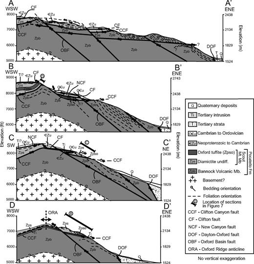 Cross sections A–D along Oxford Ridge from north to south. Locations are shown in Figure 4. (A) Near the northernmost extent of the Clifton fault with the Camelback Mountain Quartzite (CZu) in its hanging wall and the underlying and folded Clifton Canyon fault. (B) Near the northernmost extent of the Oxford Ridge anticline and subsequently folded and back-tilted New Canyon, Clifton, and Clifton Canyon low-angle normal faults. (C) Back-tilted, east-dipping Clifton fault cut by the structurally higher New Canyon fault. (D) WSW-dipping and back-tilted Clifton Canyon fault intruded by a sheet-like Tertiary(?) intrusion.