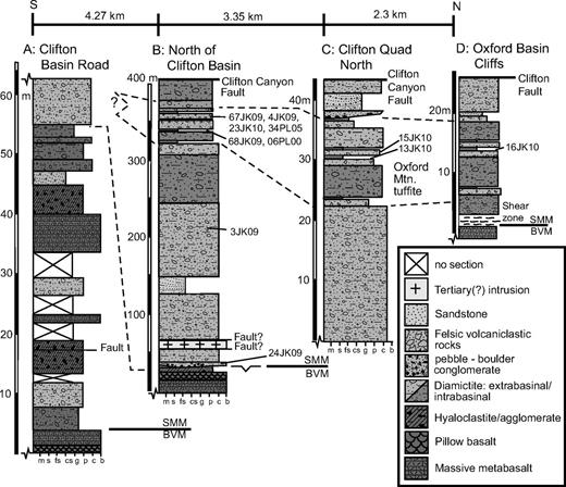 Stratigraphic sections of the Pocatello Formation on Oxford Ridge. (A) Section exposed at Clifton Basin Road composed of the lower transitional unit with intercalated metabasalt and diamictite. (B) Section north of Clifton Basin showing diamictite and Oxford Mountain tuffite. (C) Section in the northern portion of the Clifton Quadrangle. (D) Section at the southern end of the cliffs above Oxford Basin. BVM—Bannock Volcanic Member; SMM—Scout Mountain Member.