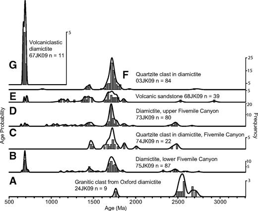 Normalized detrital zircon probability density plots, in stratigraphic order from bottom to top. Frequency on right axis, histogram bins are 20 m.y. wide. These are laser ablation–multicollector–inductively coupled plasma–mass spectrometry (LA-MC-ICP-MS) data analyzed at the Arizona LaserChron Center. (A) Granitic clast from cobble- to boulder-conglomerate filling scoured unconformity above the Bannock Volcanic Member (24JK09). (B) Lowest exposed diamictite at Fivemile Canyon (75JK09). (C) Quartzite clast from Fivemile Canyon diamictite (74JK09). (D) Upper portion of diamictite on Oxford Mountain at Fivemile Canyon (73JK09). (E) Volcanic sandstone of Oxford Mountain tuffite (68JK09). (F) Quartzite clast in diamictite (3JK09) with a 1.7 Ga provenance. (G) Volcaniclastic diamictite of Oxford Mountain tuffite (67JK09). All grains from 68JK09 belong to ca. 700 Ma population. See Figure 4 and Table DR2 (see text footnote 1) for sample locations. Data are listed in Table DR1 (see text footnote 1).