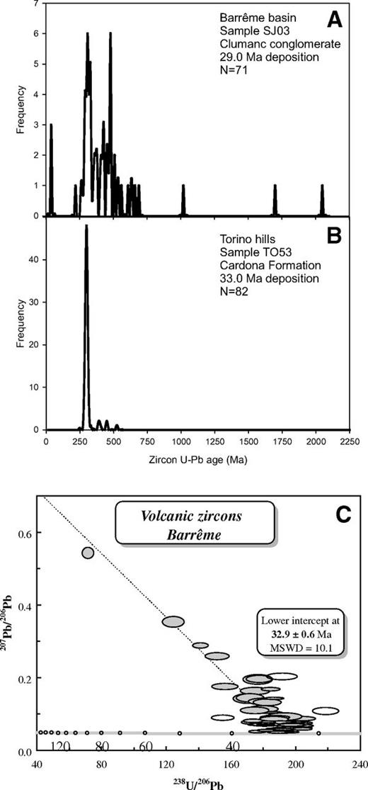 (A) Detrital zircon U/Pb data of the Conglomérat de Clumanc (sample SJ03) in the Barrême basin. (B) Zircon U/Pb ages of diorite and granodiorite pebbles from the Cardona Formation of the Torino hills anticline. (C) 238U/206Pb vs. 207Pb/206Pb diagram of zircons with volcanic origin from the Conglomérat de Clumanc and Conglomérat de Saint Lions in the Barrême basin. MSWD—mean square of weighted deviates.