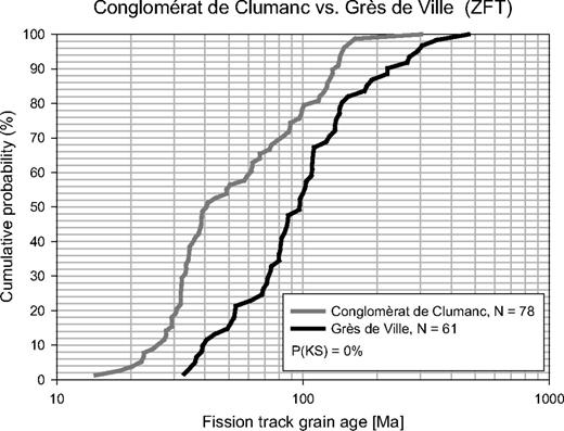 Cumulative probability plot to compare the zircon fission-track (ZFT) data of the Grès de Ville (SJ04) and the Conglomérat de Clumanc (SJO3). For this comparison, we combined the SJ03 ZFT data with published ZFT data of the Conglomérat de Clumanc (sample 00MB55) of Bernet et al. (2009), as the samples were collected at the same location. The Kolmogorov-Smirnov (KS) statistics of this comparison support the hypothesis of a change in provenance at around 30 Ma, as the ZFT grain distributions of the Conglomérat de Clumanc and the Grès de Ville are significantly different.