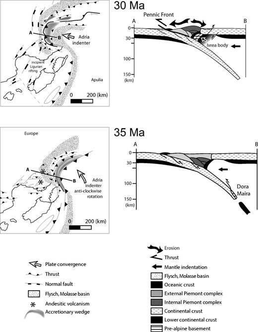 Paleogeographic map and cross section of the western Alps with the plate-tectonic situation at ca. 35–30 Ma (after Schmid and Kissling, 2000; Handy et al., 2010; Dumont et al., 2012). Continental collision started at ca. 35 Ma, followed by intermediate-depth slab breakoff and subsequent surface uplift and Ivrea body emplacement.