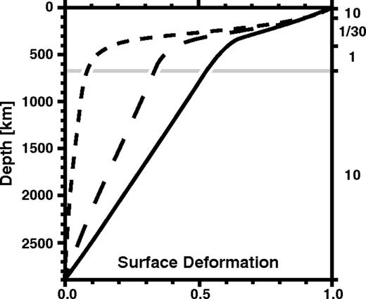 Normalized surface deformation kernel showing the relative deformation induced by a surface mass placed at a given depth in the mantle for spherical harmonic degrees two (solid line), four (long dashes), and eight (short dashes). A value of unity implies perfect isostatic compensation. Values on the right-hand axis indicate the relative, nondimensional viscosity of each of the four layers (lithosphere, asthenosphere, upper mantle, lower mantle) considered in this case. The limit between upper and lower mantle is shown in gray. Figure is modified from Figure 24 of Hager and Clayton (1989).