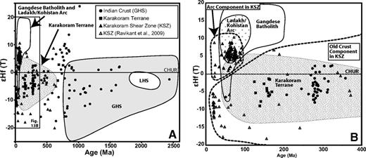 (A) Initial εHf values (177Hf/176Hf ratios at the time of crystallization normalized to chondritic uniform reservoir [CHUR]), plotted against U-Pb age for Karakoram shear zone and Zanskar. Karakoram shear zone data points from Ravikant et al. (2009) are included. Shaded regions are shown for the Gangdese batholith (Chu et al., 2006; Wu et al., 2007; Chiu et al., 2009), the Ladakh/Kohistan arc region (Schaltegger et al., 2002; Heuberger et al., 2007; Ravikant et al., 2009; Bouilhol et al., 2010a), and Karakoram terrane (Heuberger et al., 2007; Ravikant et al., 2009; Bouilhol et al., 2010a). Karakoram shear zone leucogranites have a range of εHf(t) values that suggest mixing between two sources: the Ladakh/Kohistan arc and an older crustal component (either the Karakoram terrane or Indian crust). The black rectangle on the left is the area plotted in B. (B) εHf vs. U-Pb age diagram for Karakoram shear zone and Zanskar. Shaded regions are shown for the Gangdese batholith and Ladakh/Kohistan arc (Schaltegger et al., 2002; Chu et al., 2006; Heuberger et al., 2007; Wu et al., 2007; Chiu et al., 2009; Ravikant et al., 2009; Bouilhol et al., 2010a), the Karakoram terrane (Heuberger et al., 2007; Ravikant et al., 2009), and Indian crust (Greater Himalayan Sequence [GHS] and Lesser Himalaya Sequence [LHS]; Richards et al., 2005). A single Greater Himalayan Sequence data point falls outside this plot: εHf(t) is –48 at 3325 Ma.