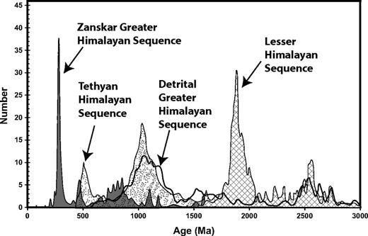 Probability density plot showing laser ablation–inductively coupled plasma–mass spectrometry (LA-ICP-MS) zircon ages for Zanskar (gray) in comparison to detrital zircon ages acquired by DeCelles et al. (2000); the scale only represents Zanskar data from this study.