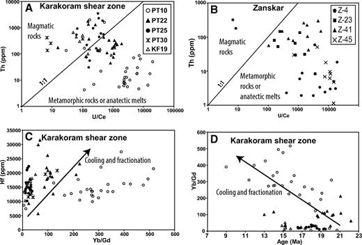 Sensitive high-resolution ion microprobe (SHRIMP) zircon geochemistry plots for Oligocene–Miocene leucogranites and PT-25 mylonite. (A) Th vs. U/Ce plot for Karakoram shear zone samples that characterizes zircon crystallization as both magmatic and metamorphic/anatectic. (B) Th vs. U/Ce plot for Zanskar samples showing nearly exclusive metamorphic/anatectic signatures. (C) Hf vs. Yb/Gd plot for Karakoram shear zone samples showing a positive relationship between Yb/Gd and Hf that demonstrates cooling and fractionation. (D) Yb/Gd ratio vs. 207Pb-corrected 206Pb/238U age plot for Miocene Karakoram shear zone samples that shows enrichment of heavy rare earth elements over time, especially for leucogranite sample PT-10 (note that Jurassic PT-30 data points are not within the bounds of this plot).