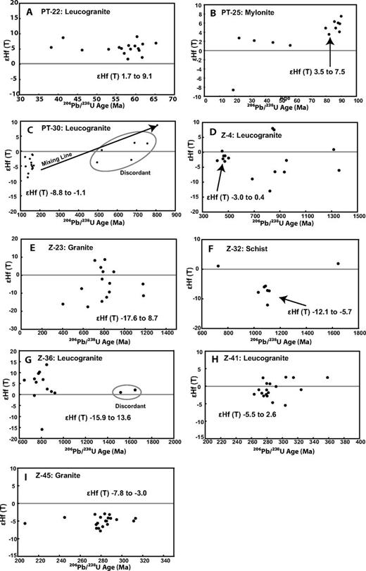 εHf(t) plots for each sample analyzed with laser ablation–inductively coupled plasma–mass spectrometry (LA-ICP-MS). U-Pb ages were determined prior to Hf analysis in the same spot location. Note that εHf(t) = 0 is the chondritic uniform reservoir (CHUR).