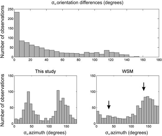 Comparison of the orientation of σH from the second spatial derivative of the geoid and the World Stress Map (WSM) in Western Europe: (A) Distribution of the differences between the two values (in degrees); (B) distribution of the σH orientations estimated from the geoid data; and (C) distribution of the σH orientations obtained from the WSM data set.