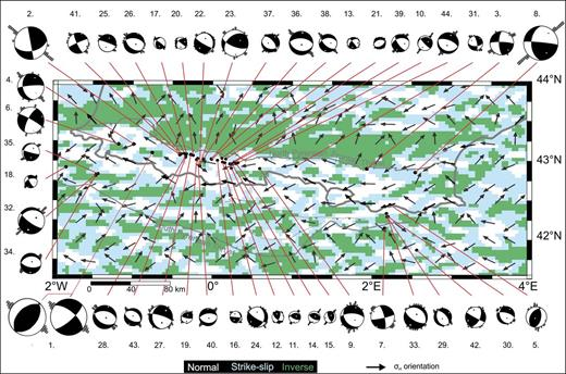 Tectonic style and the orientation of the maximal horizontal principal stress integrated over the whole lithosphere thickness in the Pyrenees. Location (in black) and fault-plane solutions for 44 earthquakes are shown (Table 1). The orientations of σH from the nine neighbor lithosphere columns are also indicated by small boxes.
