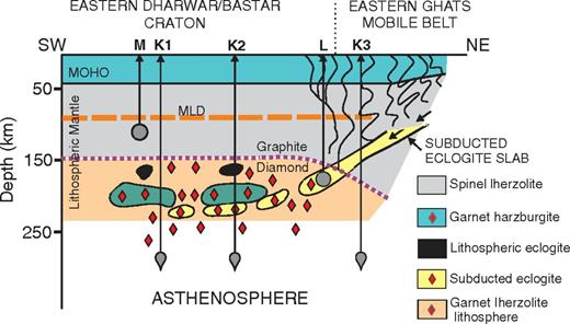 Imaging Mantle Lithosphere For Diamond Prospecting In Southeast
