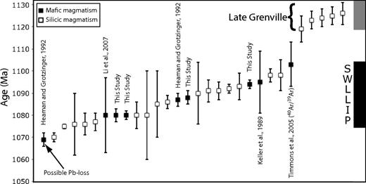 U/Pb ages of mafic and silicic rocks inferred to be part of the Southwestern Laurentia large igneous province (SWLLIP). Also included are ages of rocks inferred to be related to the Grenville arc magmatism or collision. References for mafic rocks are shown; see Table 1 for data and full references.