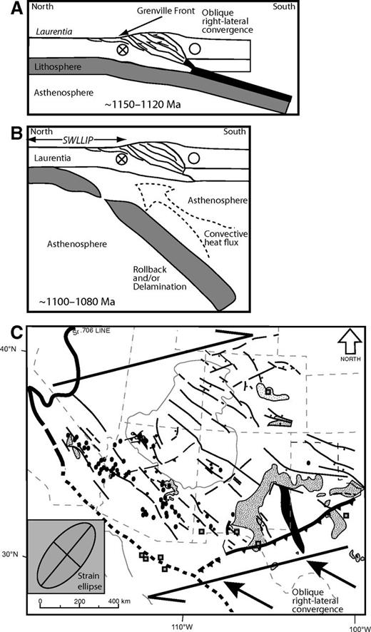 Lithospheric delamination model. (A) Configuration from ca. 1150 to 1120 Ma, based on Mosher (1998). (B) Configuration from 1100 to 1080 Ma, during Southwestern Laurentia large igneous province magmatism (SWLLIP). Slab rollback and/or delamination allow for asthenospheric upwelling and decompression melting, resulting in partial melting of the crust, allowing both silicic and mafic magmas to ascend into the middle and upper crust. Based partly on Liegeois and Black (1987), Ait-Djafer et al. (2003), and Bonin (2004). (C) Same time frame as in B, but in map view, showing possible influence of dextral shearing during oblique collision that may have facilitated delamination and resulted in northwest-trending faults, dikes, and basins. Inset shows orientation of strain ellipse indicating northeast-southwest extension in the region. Base map and geology are after Timmons et al. (2005).