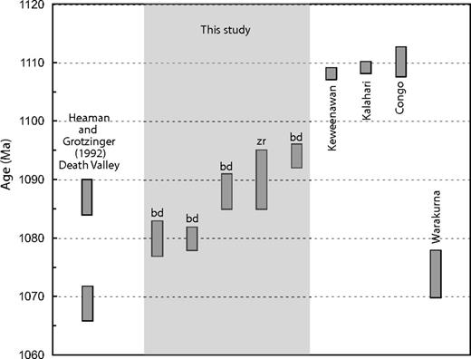 U/Pb ages of various ca. 1.1 Ga dikes and sills, comparing data from this study with previously published results from Death Valley (Heaman and Grotzinger, 1992), Keweenawan large igneous province (Midcontinent rift; Davis and Green, 1997), Umkondo dikes of southern Africa, Kalahari craton (Hanson et al., 2004), Angola, Congo craton (Ernst et al., 2013b), and Warakurna in Australia (Wingate et al., 2004). Abbreviations: bd—baddeleyite; zr—zircon.