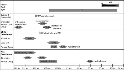 Compilation of age data from the Paparoa Metamorphic Core Complex, tapering bars include age uncertainties, see text for discussion.