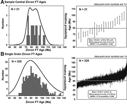 (A) Probability density function and age histogram of sample central zircon fission track (ZFT) ages given in Table 2 including the deconvoluted P1 ages. The plot to the right shows ages with 1σ uncertainty with weighted mean age (calculated using Isoplot/Ex, Ludwig, 2012). (B) Plots showing individual ZFT grain ages from the same samples (N = number of data points/ages)