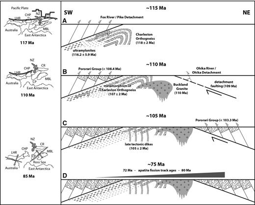 Schematic (not scaled) sequence of the core complex development and corresponding paleogeography (after Gaina et al., 1998; Mukasa and Dalziel, 2000). (A) Normal faulting on the Pike Detachment, formation of ultramylonite and intrusion of orthogneiss protolith. (B) Emplacement of the Buckland Granite during top-to-the-SE shear and metamorphism of the Charleston Orthogneiss at 110 Ma and 107 ± 2 Ma; inception of the Ohika Detachment at 109 Ma. (C) Final stages of activity at Ohika Detachment. (D) Resetting of fission-track ages during Late Cretaceous thermal pulse probably associated with initial seafloor spreading in Tasman Sea and associated magmatic activity in South Island. CHP—Challenger Plateau; CR—Chatham Rise; CP—Campbell Plateau; LHR—Lord Howe Rise; MBL—Mary Byrd Land; NZ—New Zealand.