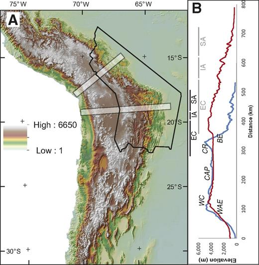 Location map. (A) Topography of the Central Andes. Outline shows extent of maps of the Bolivian Andes in Figure 2. Transparent white bands show location of two 50-km-wide swath profiles. (B) Mean elevation along the northern (blue) and southern (red) swath profiles, with bars above both profiles (northern: black; southern: gray) labeling the Western Andean Escarpment (WAE), Western Cordillera (WC), Central Andean Plateau (CAP), Cordillera Real (CR), Beni Escarpment (BE) on northern swath, and showing extent of the Eastern Cordillera (EC), Interandean Zone (IA), and Subandes (SA) structural provinces.