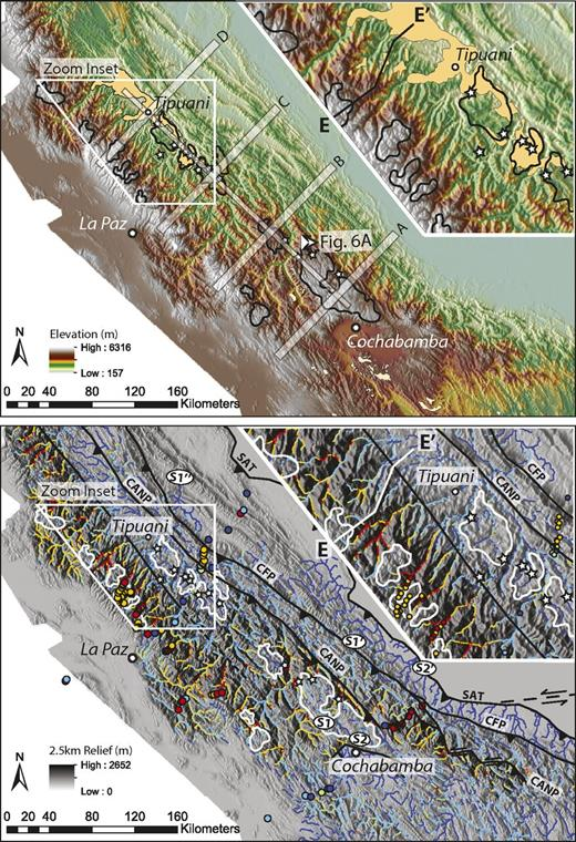 Northern Bolivian Andes detail map. (A) SRTM topography over hillshade background with distributions of the ca. 11–7.4 Ma Cangalli Formation and 12–9 Ma San Juan del Oro (SJdO) erosion surface (as in Fig. 2A) and low-relief surfaces outlined in black with white stars marking locations of hanging valleys analyzed in Figure 6. Transparent white bands show the locations of swath profiles in Figures 4A and 4B. View point (to NW) of oblique perspective image in Figure 6A is shown. White polygon outline shows location of zoom map (inset, upper right). Zoom inset shows location of cross-section E–E′ in Figure 4C. (B) Local relief map over hillshade background with drainages colored by channel steepness index values and apatite fission-track ages as in 2D. Low-relief surfaces are outlined in white with stars marking hanging valley locations. Interpreted distribution of active faults (Late Miocene–present) shown in black: CANP (Main Andean Thrust), CFP (Main Frontal Thrust), and SAT (Subandean Thrust). Evidence of Late-Miocene–present rock uplift on the CANP and CFP decreases to the north. S1 and S2 label headwaters of two streams draining to NW off the low-relief surface near Cochabamba; S1′, S1″ and S2′ mark downstream positions of these streams (see Fig. 5). Zoom inset as in (A).