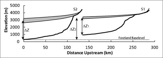 Profiles of streams S1 and S2 draining the Cochabamba erosion surface. See Figure 3B for locations. S1 profile is truncated at IA-SA boundary (CFP) (S1′, Fig. 3B), where the river turns north to run 200 km along strike to join the Beni river (S1″, Fig. 3B) before crossing the Subandes to the foreland. S2 runs directly NE to the foreland at ∼300 m elevation atop the Chapare Basement High (S2′, Fig. 3B). Foreland baselevel at ∼300 m is shown with a dashed line. Minimum and maximum (most likely) reconstructions of paleo-stream profiles projected from above knickpoints show net river profile uplift of 2200–2900 m (see text for details).