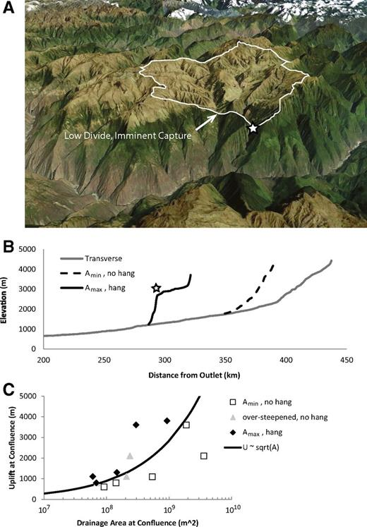 Hanging Valleys of the Cochabamba-Tipuani ramp. (A) Oblique perspective view toward NW of satellite image draped on DEM (3× vertical exaggeration, from Google Earth) seen from vantage point indicated on Figure 3A showing perched low-relief landscape remnant preserved above a prominent hanging valley (star marks knickpoint, catchment outlined in white). White arrow indicates an imminent capture point on a low divide. (B) Stream profiles of deeply incised mainstem transverse river (solid gray) and the large (∼1500 m) hanging valley tributary (solid black) pictured in A, plus the smallest nearby tributary not left hanging (dashed black). (C) Total inferred surface uplift relative to Cochabamba-Tipuani ramp baselevel (ΔZH, Fig. 4A) at position of tributary confluence with mainstem plotted against tributary drainage area. For each perched low-relief landscape remnant, points are shown for the largest hanging valley tributary (Amax, black diamonds), any tributaries that are greatly oversteepened but not left hanging (gray triangles), and the smallest smoothly graded tributary (Amin, open squares). Hanging, oversteepened and graded tributary areas from the same low-relief surface may occur at different positions and if so have experienced slightly different amounts of surface uplift (Fig. 4A). Also plotted is the theoretical relation (Gasparini et al., 2007) between critical drainage area for hanging valley formation and rock uplift rate (assumed proportional to total surface uplift).