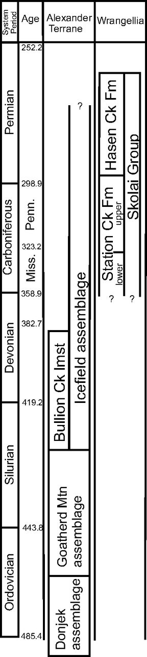 Generalized stratigraphy for the Alexander terrane and Wrangellia in southwest Yukon. Timescale based on Gradstein and Ogg (2012); lmst—limestone.