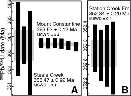 Ranked U-Pb zircon date plots for (A) Steele Creek complex and Mount Constantine complex, and (B) lower Station Creek Formation. Black error bars show 2σ errors on individual analyses. Grey boxes show 2σ errors on the weighted mean dates. MSWD—mean square of weighted deviates.