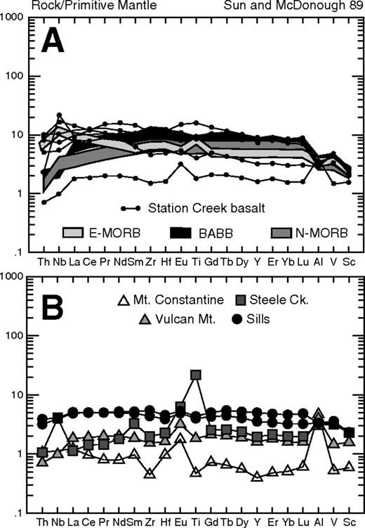 Primitive mantle normalized spider plots for (A) lower Station Creek Formation basalts, and (B) gabbro complexes and sills intruded into the Alexander terrane and Wrangellia. Values for back-arc basin basalts (BABB) from Ewart et al., (1994). Values for normal mid-ocean ridge basalt (N-MORB) and enriched mid-ocean ridge basalt (E-MORB) from Sun and McDonough (1989).