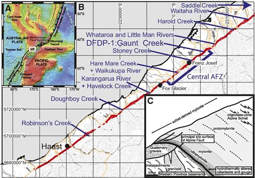 Location map. (A) Key tectonic elements of the Pacific-Australian plate boundary, including the Alpine fault through the continental South Island of New Zealand. Topography is after Sandwell and Smith (1997). White box illustrates location of B. (B) More detailed map of the Alpine fault (red line), illustrating locations mentioned in the text. Orange lines are roads; gray lines are topographic contours. (C) Composite schematic section through a typical Alpine fault oblique thrust segment, illustrating the sequence of fault rocks exposed in the hanging wall, modified after Norris and Cooper (2007). Outcrops at Stoney Creek, Hare Mare Creek/Waikukupa River, and Havelock Creek are particularly characteristic. DFDP—Deep Fault Drilling Project.