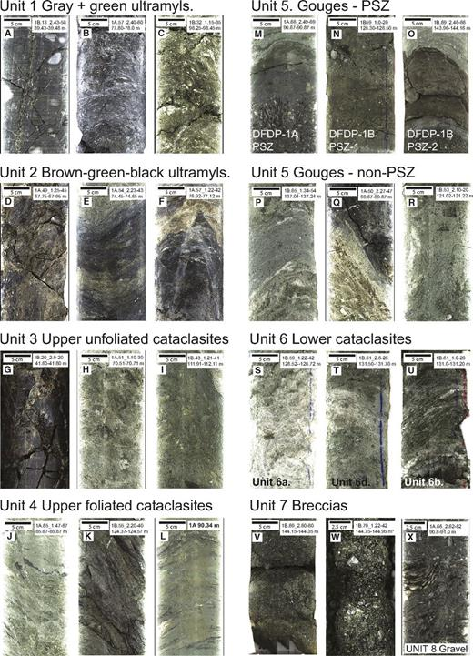 Unrolled 180° scans (5 cm scale bars) or flat scanned images (2.5 cm scale bars) of core sections typical of the various lithological units. Comprehensive descriptions of each unit are provided in Table 1. Notable features within these scans include (A) steep trains of feldspar augen and later crosscutting fractures; (B) spaced foliation; (C) discontinuous foliation-parallel quartz veins; (D) steep and shallow foliations; (E) oblique foliations and disjunctive cleavage; (F) late, high-angle conjugate gouge-bearing faults; (G) recemented breccia; (H) remnants of mylonitic foliation at top right; (I) all mylonitic foliation destroyed; yellow (Fe-carb?) veins; (J) remnant dark-gray–green ultramylonite layering; (K) disjunctive cleavage; (L) highly comminuted end member; (M) unit 8 sedimentary gravel (base of image); (N–O) principal slip zone (PSZ) gouges: (N) centimeter-scale layers of different grain sizes and disaggregated fragment of calcite vein (arrowed); (O) upper and lower margins of this particular gouge layer that are not parallel; (P–R) layer boundaries that mostly parallel fabrics in bounding cataclasites in gouges not identified as principal slip zones; (S–U) the broad range of appearances of the lower cataclasites (remnant gneissic layering is very obvious in part U); (V–W) the typically uncemented nature of unit 7 breccia; and (X) foliations, which are revealed where clasts in the gravel were dissected during coring. DFDP—Deep Fault Drilling Project.