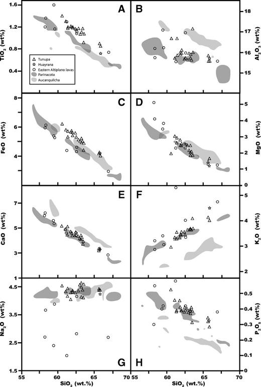 Major-element data for Tunupa and Huayrana samples with regional southern Altiplano centers for comparison. Open triangles are Tunupa; star is Huayrana. Shaded regions define the distribution of compositions for Quaternary composite centers Parinacota and Aucanquilcha for comparison to the arc front. Open circles are monogenetic rear arc centers restricted to >55 wt% SiO2 for comparison to the more-evolved composite lavas of Tunupa. Locations and data references are listed in Figure 2.