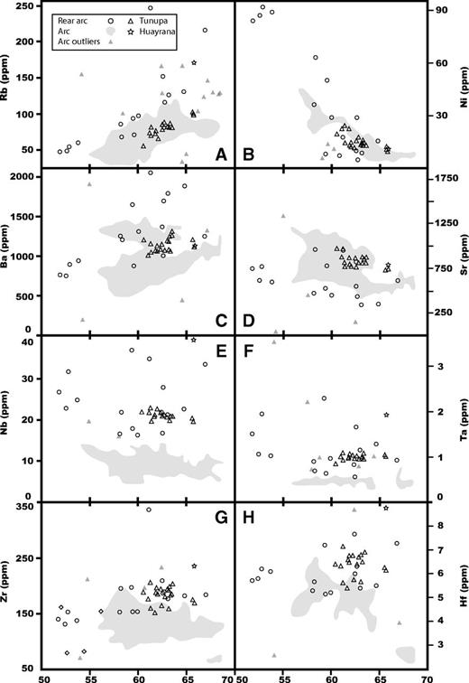 Trace-element data for Tunupa lavas. Huayrana and southern Altiplano Quaternary lavas shown for comparison. Note the prominent Nb-Ta rear arc enrichments. Arc outliers are data points that plot outside of the concentrated data of the shaded distribution. See Figure 2 for Quaternary arc and rear arc locations and data references.