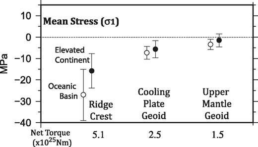 Mean stress magnitudes for σ1 (most compressive stress magnitude) for three cases of the ridge-push force formulation acting on the Nubia-Somalia plate system: 1—ridge crest, force per unit length of ridge acting along the ridge crest; 2—cooling plate geoid, distributed force based on the cooling plate model; and 3—upper mantle geoid, distributed force based on the gradient of the upper-mantle geoid (Coblentz et al., 2015). White- and black-filled circles designate the mean stress value for the oceanic basin and elevated continental regions, respectively. Errors bars are the stresses for 1 standard deviation about the mean value. The net torque acting on the plate from the three formulations is also listed for comparison.