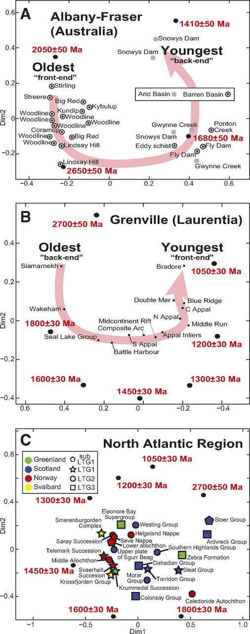(A) Nonmetric multidimensional scaling (MDS) plots of the detrital zircon age spectra of sedimentary successions deposited along the Albany-Fraser orogen. Sources of the U-Pb data: Stirling Range Formation—Rasmussen et al. (2002); Hall et al. (2008); other data—Spaggiari et al. (2015). Also plotted are synthetic age spectra designed to represent potential detrital zircon source regions. These are assumed to have a normal distribution with 2σ age uncertainties and are plotted in the MDS map using 100 synthetic data points. (B) Nonmetric MDS plots of the detrital zircon age spectra of sedimentary successions deposited on the Laurentian craton in the environs of the Grenville orogen. Sources of the U-Pb data: Central Appalachians (Unicoi, Erwin, Hardystron formations)—Eriksson et al. (2004); Eastern Blue Ridge–Piedmont (Dahlonega gold belt, Sauratown Mountains window, and Smith River allochthon)—Bream et al. (2004) and Carter et al. (2006); Bradore Formation—Spencer et al. (2015); north-central Appalachians (Poughquag Quartzite)—McLennan et al. (2001); Southern Appalachians (Rome Formation)—Thomas (2004); Blue Ridge—Bream et al. (2004); Appalachian Inliers—Carrigan et al. (2003), Gates et al. (2004), and Ownby et al. (2004); Composite Arc Belt—Sager-Kinsman and Parrish (1993), Friedman and Martignole (1995), Wodicka et al. (1996), and Corrigan and van Breemen (1997); Middle Run Formation—Schneider Santos et al. (2002); Siamarnekh Formation—Wheeler (1964) and Spencer et al. (2015); Wakeham Group—Madore et al. (1997) and van Breemen and Corriveau (2005); Battle Harbour—Kamo et al. (2011), Spencer et al. (2015); Seal Lake Group—Reardon et al. (2009). Also plotted are synthetic age spectra designed to represent potential detrital zircon source regions. These are assumed to have a normal distribution with 2σ uncertainties and are plotted in the MDS map using 100 synthetic data points. (C) Bottom panel: nonmetric MDS plots of the detrital zircon age spectra of sedimentary su