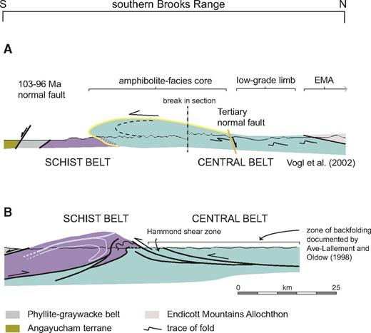 Cross sections drawn across the southern Brooks Range showing structures related to back thrusting on the contact between the Schist belt and the Central belt. Scale applies to both cross sections. (A) Cross section through Arrigetch pluton showing ductile back fold formed during Albian amphibolite-facies metamorphism (from Vogl, 2002; see Fig. 3 for location). Yellow line shows the mapped and projected trace of 500 °C isotherm and envelopes area that reached higher temperatures. Striped area represents part of Schist belt overprinted by amphibolite-facies metamorphic event. EMA—Endicott Mountains allochthon. (B) Cross section drawn along Dalton Highway (Fig. 3) showing south-vergent structures that formed during emplacement of Central belt rocks over the Schist belt. Structural relations are based on Till and Moore (1991), the geologic map of Till et al. (2008), and personal observation. Hammond River shear zone is equivalent to Hammond River phyllonite of Moore et al. (1997b).