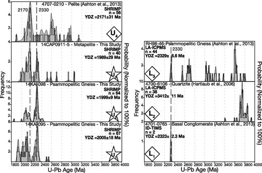 U-Pb age data for the Murmac Bay Group compiled and plotted using FitPDF. Probability curves are shown in light gray, and histograms are outlined in black, where bin width is 15 m.y. Probability is normalized to 100%. YDZ—youngest detrital zircon. Techniques: SHRIMP—sensitive high-resolution ion microprobe; LA-ICP-MS—laser-ablation–inductively coupled plasma–mass spectrometry; ID-TIMS—isotope dilution–thermal ionization mass spectrometry.