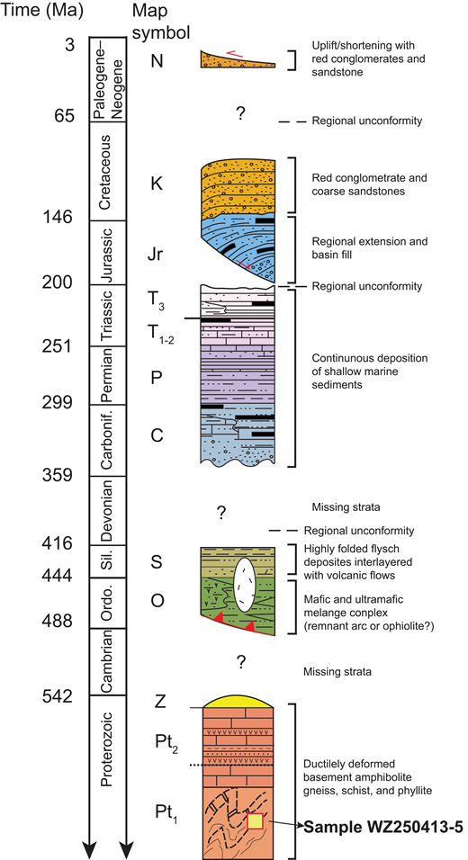 Tectonostratigraphic sections of the central Qilian Shan–Nan Shan thrust belt produced from this study. Ordo.—Ordovician; Sil.—Silurian; Carbonif.—Carboniferous.