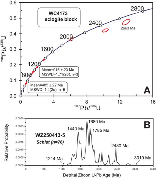 (A) Zircon concordia diagrams showing results for the eclogite sample (WC4173). MSWD—mean square of weighted deviates. (B) Relative probability plot of zircon U-Pb ages (Ma) for the schist sample WZ250413-5 from the central Qilian Shan.