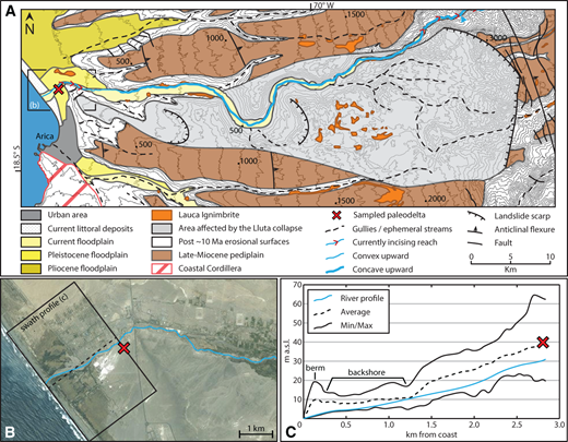 (A) Geomorphological map of the study area modified after García et al. (2004). The course of the Lluta River is highlighted in light blue, and its stream concavity is indicated by the line thickness (thick: concave upward, thin: convex upward). The red v-signature highlights ongoing incision; the light blue triangle indicates the upper limit of the reach considered in Figure 4. (B) Satellite image of the lowermost reach of the Lluta River, with location of the paleodelta and trace and area of the swath profile. (C) Swath profile oriented southwest-northeast across the Lluta River delta. Width is 4 km. The current backshore environment is indicated. Min/Max—minimum, maximum; a.s.l.—above sea level.