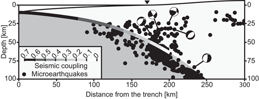 Cross section of the western Andean subduction zone at 18.4°S. Seismic coupling ratio is from Li et al. (2015). The distribution of microearthquakes and some of their focal mechanisms are shown (from Comte et al., 1999). The black triangle marks the coastline.