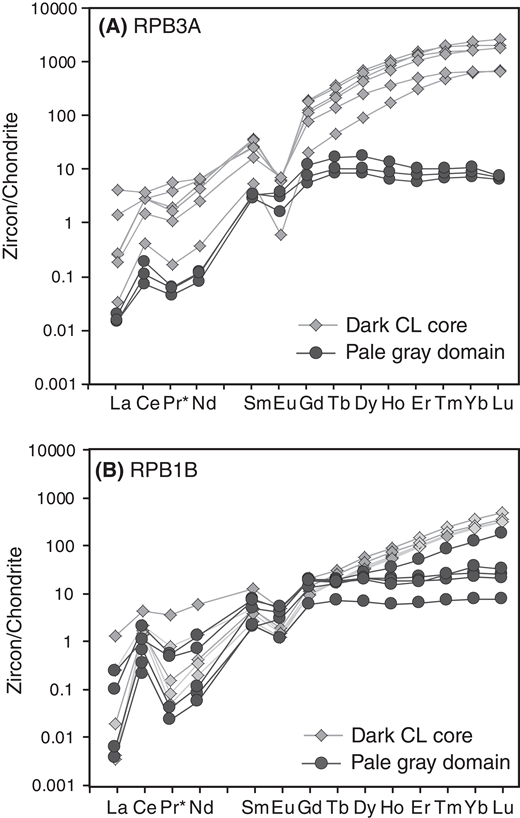 Chondrite-normalized rare earth element patterns for different zircon domains. CL—cathodoluminescence. (A) Sample RPB3A. (B) Sample RPB1B. Data are normalized using the chondritic values of Sun and McDonough (1989).