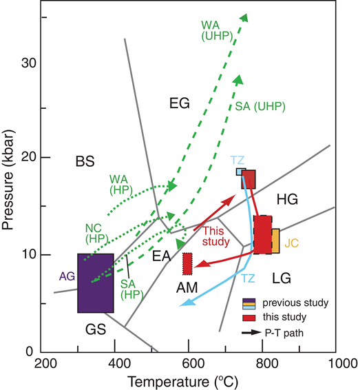 Pressure-temperature (P-T) diagram showing schematic P-T-time path (red arrow) of the Salma eclogites determined in this study and that (blue arrow) of the Usagaran eclogite facies rocks in Tanzania (TZ; Collins et al., 2004). Solid, dashed, and dotted red rectangles indicate the P-T conditions of the eclogite, granulite, and amphibolite facies metamorphic stages, respectively, of the Salma eclogite. Orange and purple rectangles represent the P-T conditions of Neoarchean high-pressure granulites in the Jianping Complex (JC) of the North China Craton and Neoproterozoic blueschist in the Aksu Group (AG) of western China. Dotted and dashed green curves represent schematic field P-T curves for high-pressure (HP) and ultrahigh-pressure eclogites (UHP) of the representative Phanerozoic subduction zones: western Alps (WA), New Caledonia (NC), and Sambagawa (SA). The P-T curves and petrogenetic grid are from Oh and Liou (1998), Rubatto and Hermann (2001), and Itaya et al. (2011). BS—blueschist facies, GS—greenschist facies, EG—eclogite facies, HG—high-pressure granulite facies, LG—low-pressure granulite facies, EA—epidote-amphibolite facies, AM—amphibolite facies.