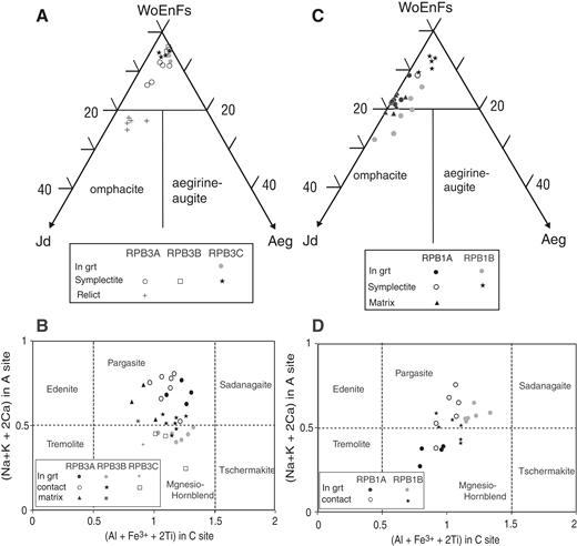 Clinopyroxene compositions plotted on the wollastonite + enstatite + ferrosilite (WoEnFs)–jadeite–aegirine (Jd-Aeg) diagram of Morimoto (1988) (grt—garnet) for (A) samples RPB3A–RPB3C and (B) samples RPB1A, RPB1B. Classification of Ca-amphiboles according to Hawthorne et al. (2012) based on a (Na + K + 2Ca) in A site (Al + Fe+3 + 2Ti) in C site diagram for (C) samples RPB3A–RPB3C and (D) samples RPB1A, RPB1B.