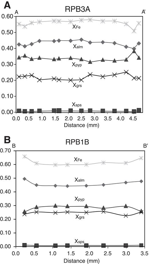 Representative compositional zoning profiles of garnet in (A) sample RPB3A and (B) sample RPB1B. Abbreviations: alm—almandine; pyp—pyrope; grs—grossular; sps—spessartine.