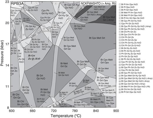 Pressure-temperature (P-T) pseudosection of sample RPB3A calculated in the NCKFMASHTO (Na2O-CaO-K2O-FeO-MgO-Al2O3-SiO2-H2O-TiO2-O2) system. The bulk compositions (mol%) used are SiO2 (45.15), TiO2 (0.33), Al2O3 (8.95), FeO (7.46), MgO (16.85), CaO (10.59), Na2O (2.01), K2O (0.13), O2 (1.03), and H2O (7.49). The prograde assemblage is shown in italics. Bt—biotite, Chl—chlorite, Ilm—ilmenite, Opx—orthopyroxene, Zo—zoisite, Ky—kyanite, Ph—phengite. Abbreviations as in Figure 3.