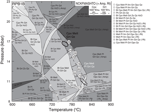 Pressure-temperature (P-T) pseudosection of sample RPB1B calculated in the NCKFMASHTO (Na2O-CaO-K2O-FeO-MgO-Al2O3-SiO2-H2O-TiO2-O2) system. The bulk compositions (mol%) used are SiO2 (52.81), TiO2 (1.14), Al2O3 (8.46), FeO (9.87), MgO (11.14), CaO (10.45), Na2O (1.46), K2O (0.04), O2 (0.86), and H2O (3.77). The peak and retrograde assemblages are shown in bold and white letters, respectively. Compositional isopleths of garnet for XFe and clinopyroxene for XNa from sample RPB1B are also shown. The bold and dashed circles represent the peak and retrograde P-T conditions, respectively. Abbreviations are as in Figures 3 and 6.