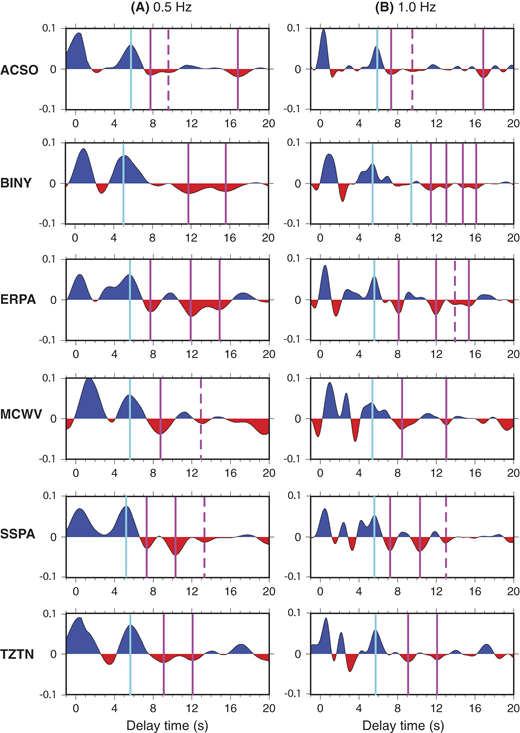 Station-stacked, radial component Ps receiver functions shown for all stations. (A) Filtered at 0.5 Hz. (B) Filtered at 1.0 Hz. Y-axis for each panel is delay time (relative to direct P arrival) in seconds. Blue phases indicate positive amplitudes and an inferred velocity increase with depth; red indicates negative amplitudes and an inferred velocity decrease with depth. Station names are shown on the far left. The Moho picks are shown in cyan and the negative picks interpreted as either mid-lithospheric discontinuities or lithosphere-asthenosphere boundary are shown in magenta; dashed lines indicate interfaces with smaller amplitudes.