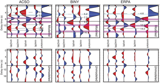 Ps receiver functions binned as a function of harmonic expansion terms for Grenville Province stations ACSO, BINY, and ERPA. Top panels correspond to the modeled portion of the harmonic expansion. The bottom panels correspond to the portion of the Ps receiver functions that cannot be modeled via harmonic expansion. Both the modeled and unmodeled receiver functions (RF) are plotted as a function of delay time relative to the direct P wave arrival. A target migration depth of 90 km was used in the harmonic expansion (e.g., Bianchi et al., 2010; Ford et al., 2016), and the 90 km and 0 km marks are drawn as horizontal black lines in all panels. Gray solid lines mark the location of significant anisotropic boundaries within the mantle and are labeled with the delay time relative to the direct P arrival. Gray dashed lines mark the location of anisotropic boundaries at or above the Moho. Rose plots that display the transverse component RF energy as a function of backazimuth for the time window associated with these boundaries are shown in Figures 7 and 8. Magenta bars correspond to approximate mid-lithospheric discontinuity and/or lithosphere-asthenosphere boundary arrival delay times (±0.5 s). The cyan line corresponds to the Moho arrival.